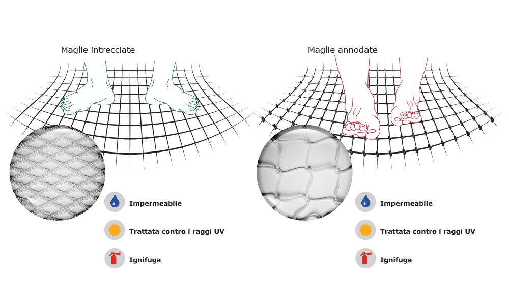 schema comparativo rete per interni intrecciata e rete per interni a nodi